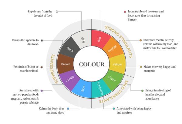 Restaurant Color Schemes Choosing The Best Colors For Your Venue